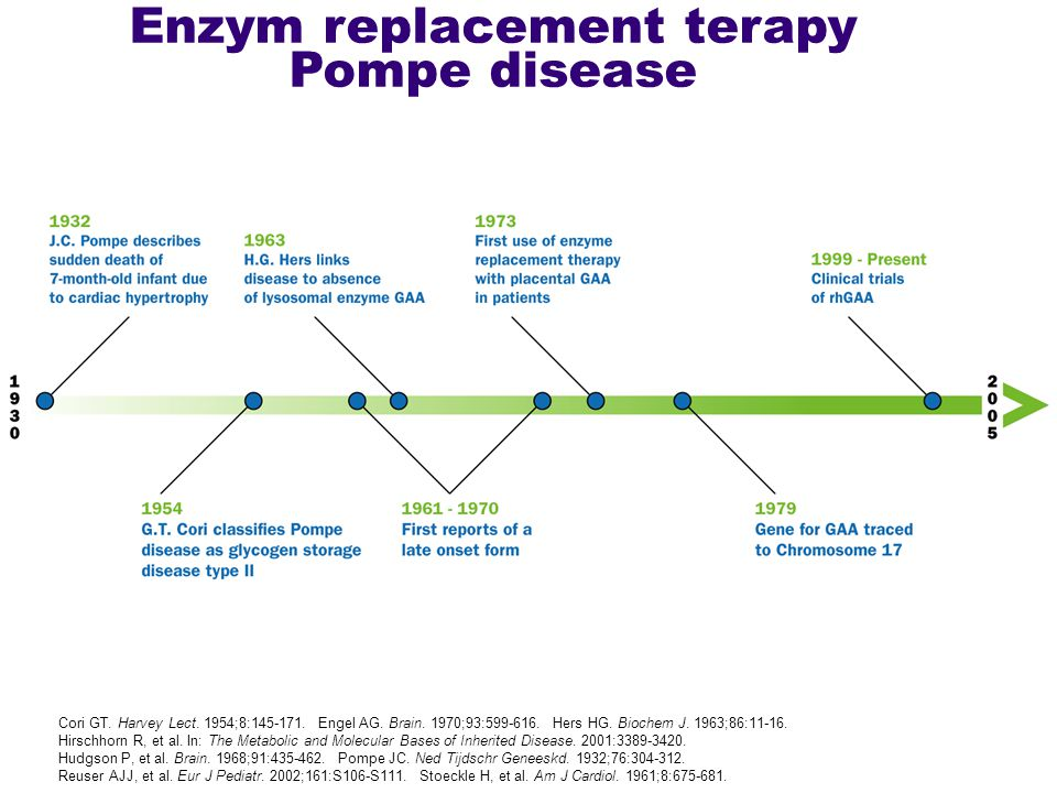 Enzym replacement terapy Pompe disease