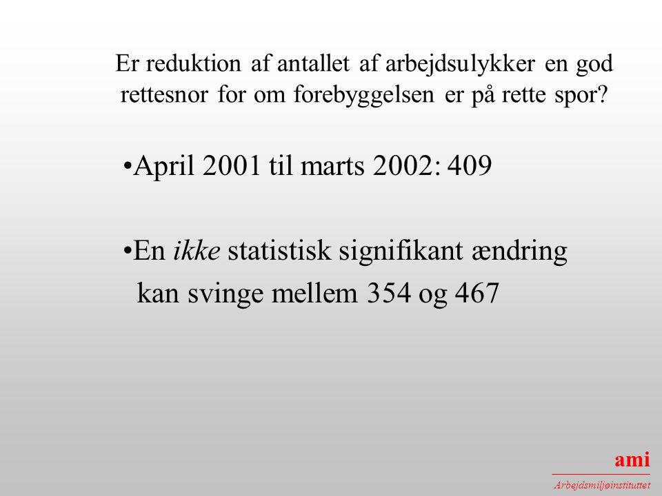 En ikke statistisk signifikant ændring kan svinge mellem 354 og 467