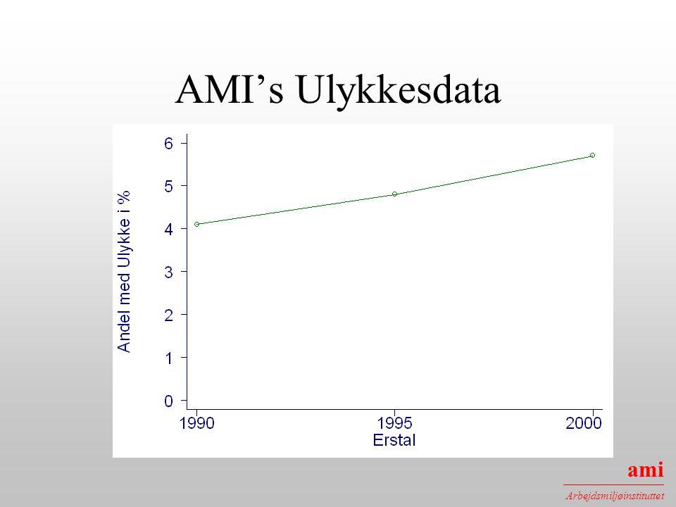 AMI's Ulykkesdata