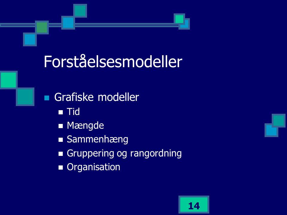 Forståelsesmodeller Grafiske modeller Tid Mængde Sammenhæng