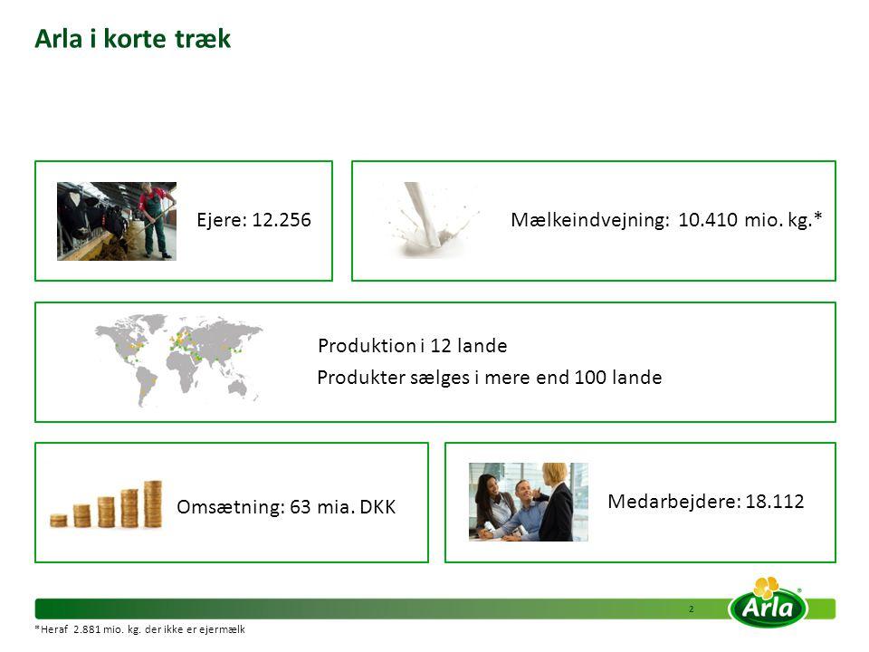 Arla i korte træk Ejere: 12.256 Mælkeindvejning: 10.410 mio. kg.*
