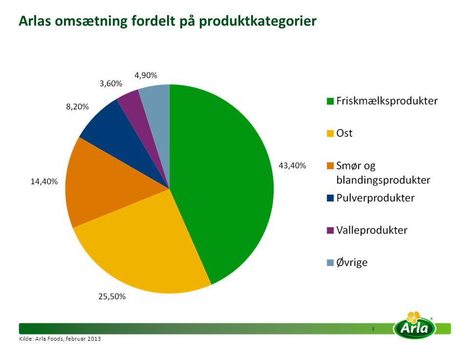 Arlas omsætning fordelt på produktkategorier