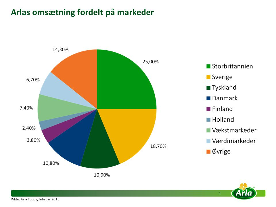 Arlas omsætning fordelt på markeder