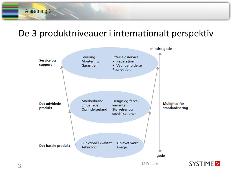 De 3 produktniveauer i internationalt perspektiv