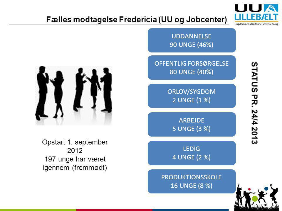 Fælles modtagelse Fredericia (UU og Jobcenter)