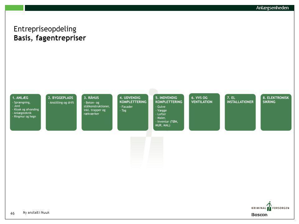 Entrepriseopdeling Basis, fagentrepriser Anlægsenheden
