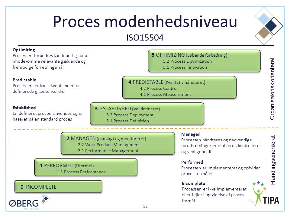 Proces modenhedsniveau ISO15504