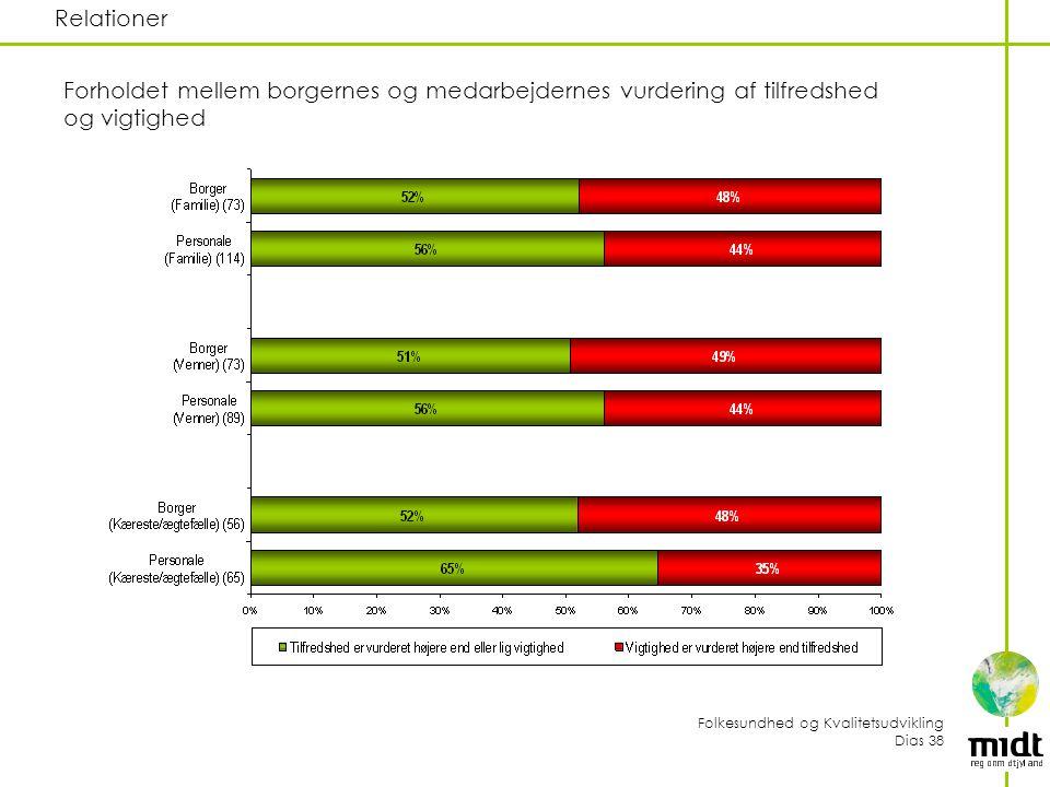 Relationer Forholdet mellem borgernes og medarbejdernes vurdering af tilfredshed og vigtighed.