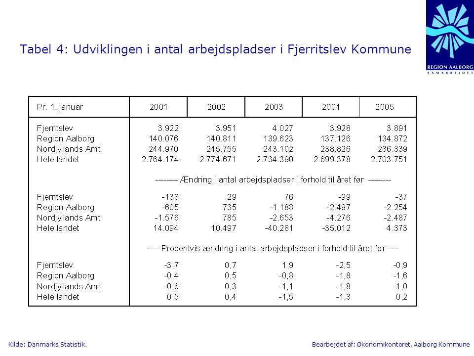 Tabel 4: Udviklingen i antal arbejdspladser i Fjerritslev Kommune