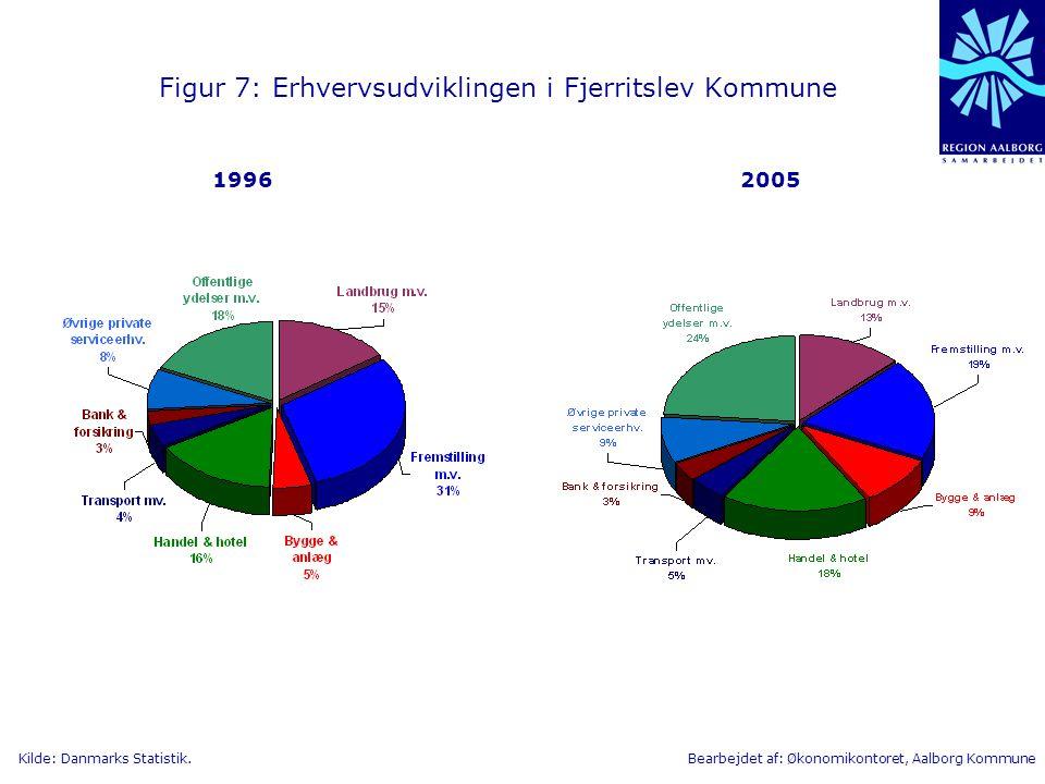 Figur 7: Erhvervsudviklingen i Fjerritslev Kommune