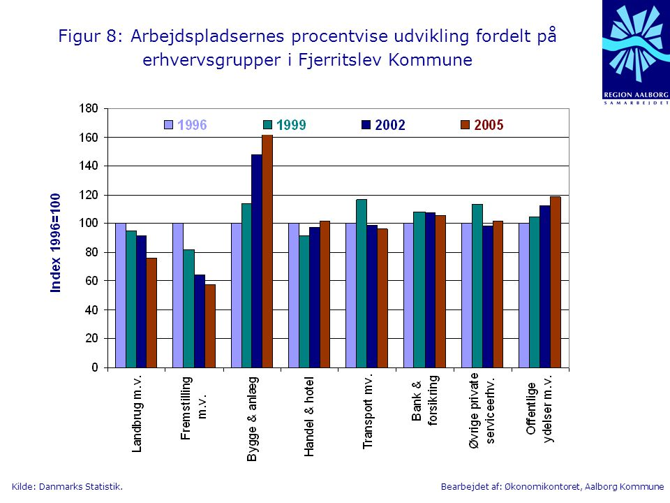 Figur 8: Arbejdspladsernes procentvise udvikling fordelt på erhvervsgrupper i Fjerritslev Kommune