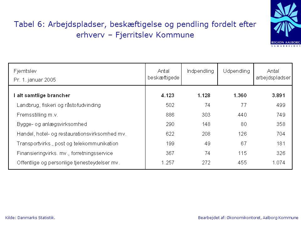 Tabel 6: Arbejdspladser, beskæftigelse og pendling fordelt efter erhverv – Fjerritslev Kommune