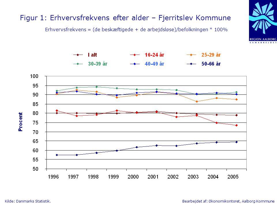 Figur 1: Erhvervsfrekvens efter alder – Fjerritslev Kommune Erhvervsfrekvens = (de beskæftigede + de arbejdsløse)/befolkningen * 100%