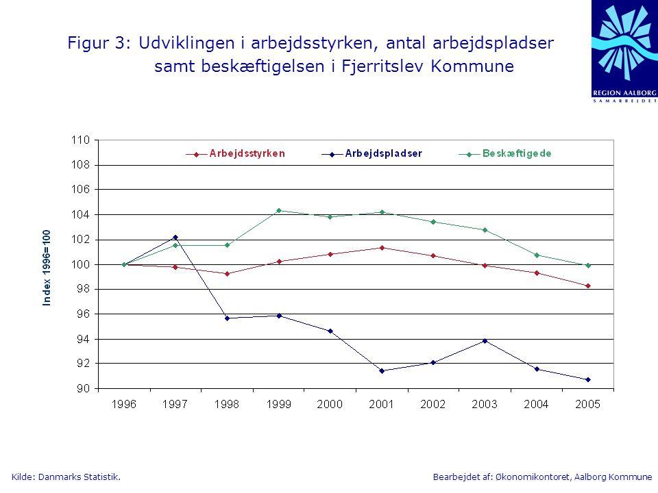 Figur 3: Udviklingen i arbejdsstyrken, antal arbejdspladser samt beskæftigelsen i Fjerritslev Kommune