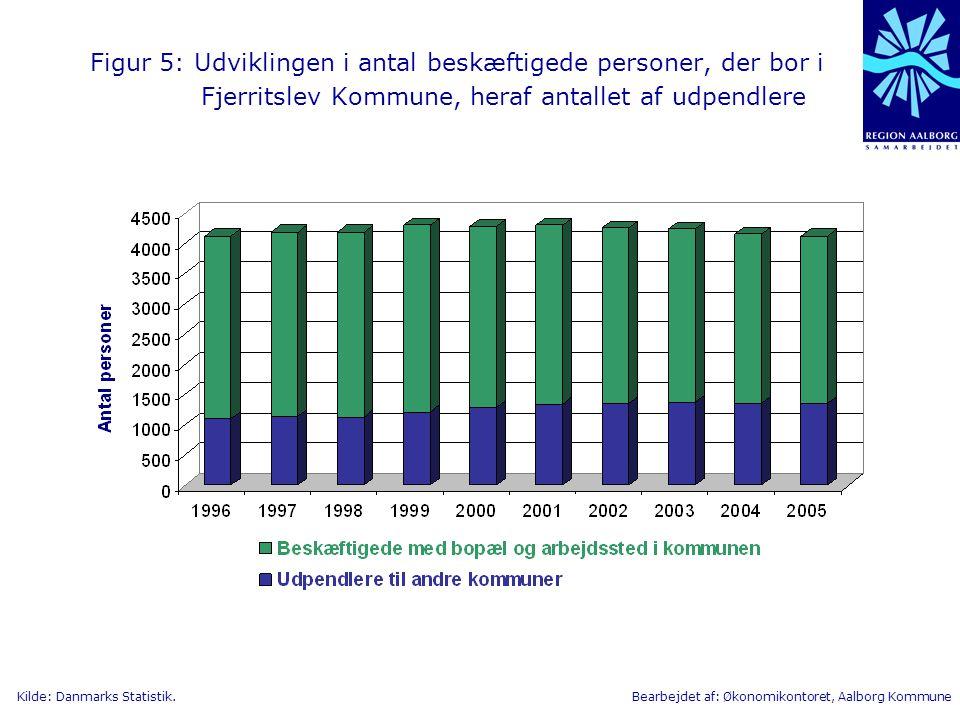Figur 5: Udviklingen i antal beskæftigede personer, der bor i Fjerritslev Kommune, heraf antallet af udpendlere
