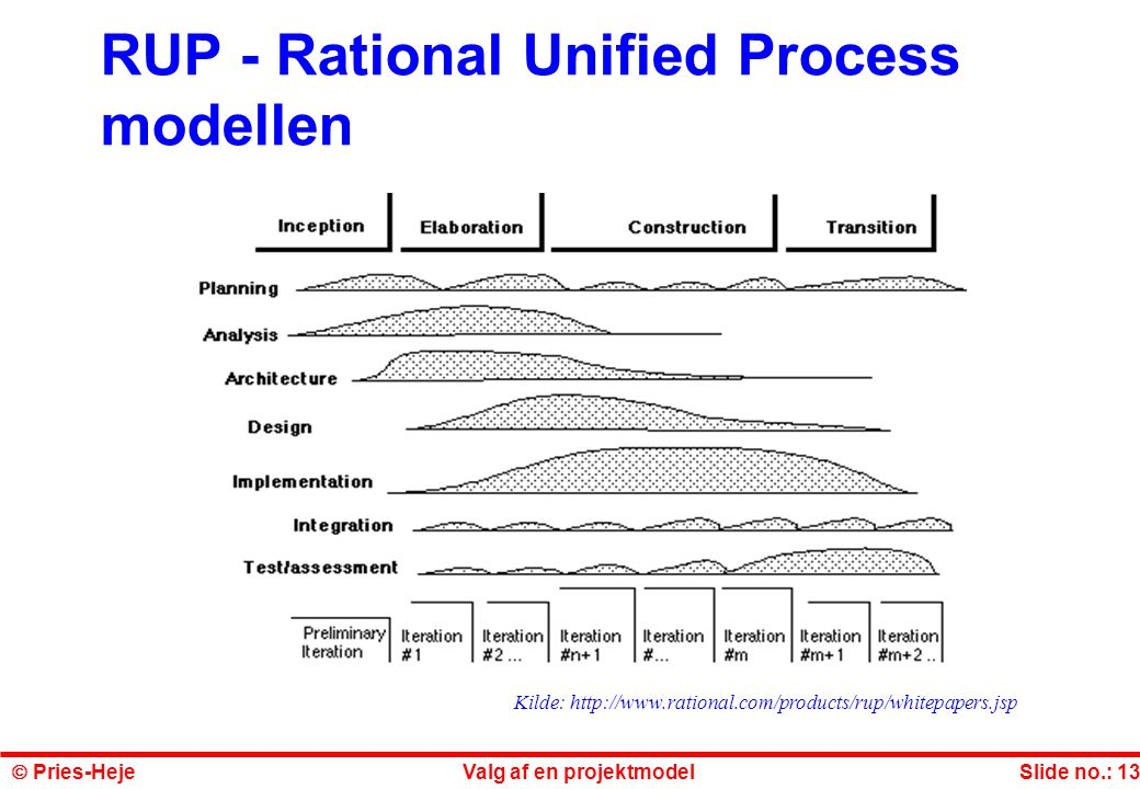 RUP - Rational Unified Process modellen