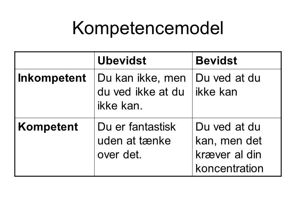 Kompetencemodel Ubevidst Bevidst Inkompetent