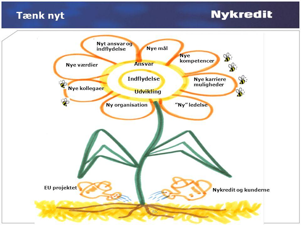 Tænk nyt Ansvar Indflydelse Udvikling Nyt ansvar og indflydelse