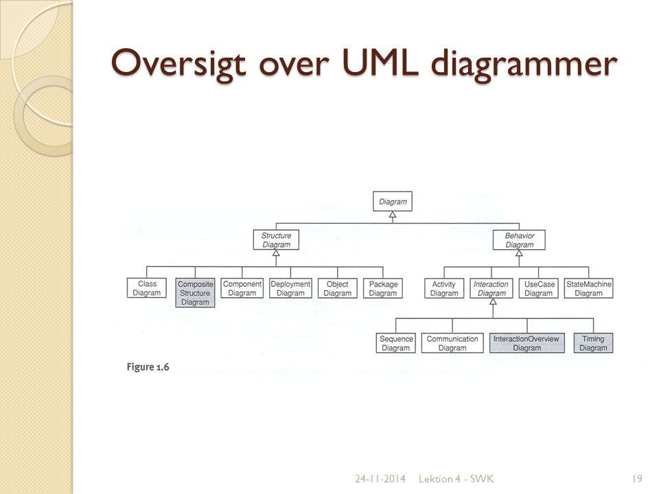 Oversigt over UML diagrammer
