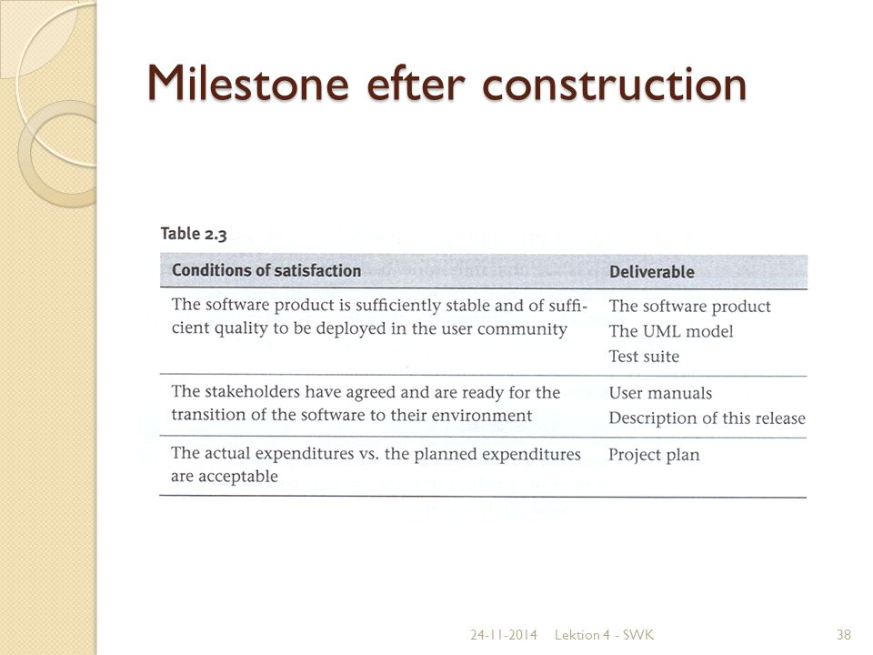 Milestone efter construction
