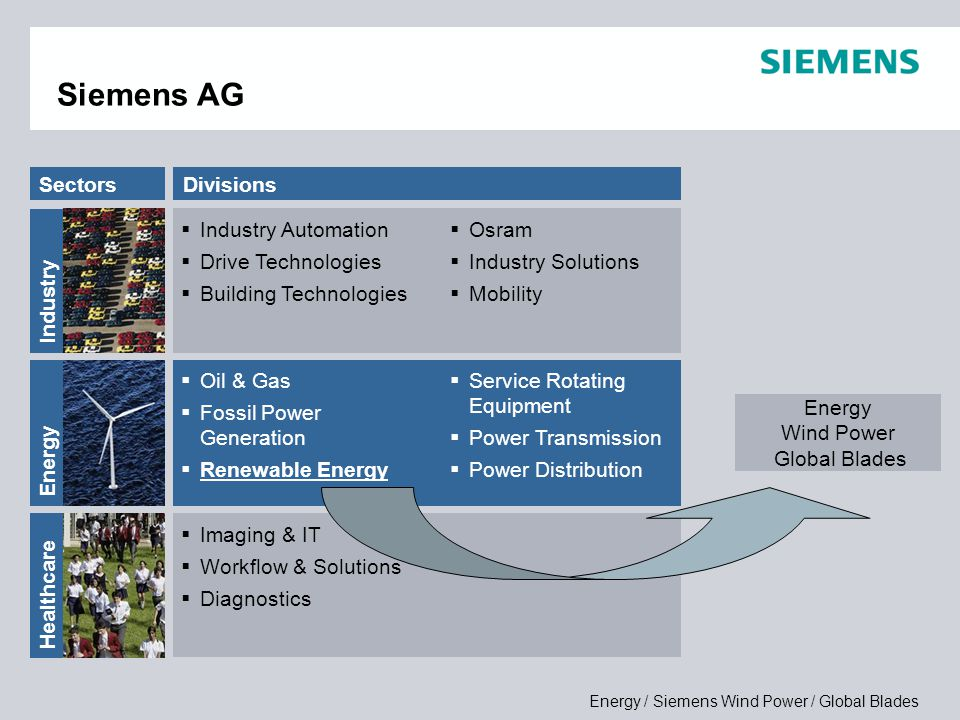 Siemens AG 6,5% Sectors Divisions Industry Automation