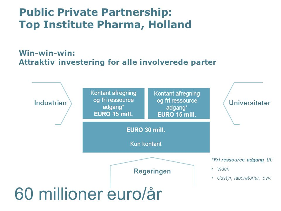 Public Private Partnership: Top Institute Pharma, Holland