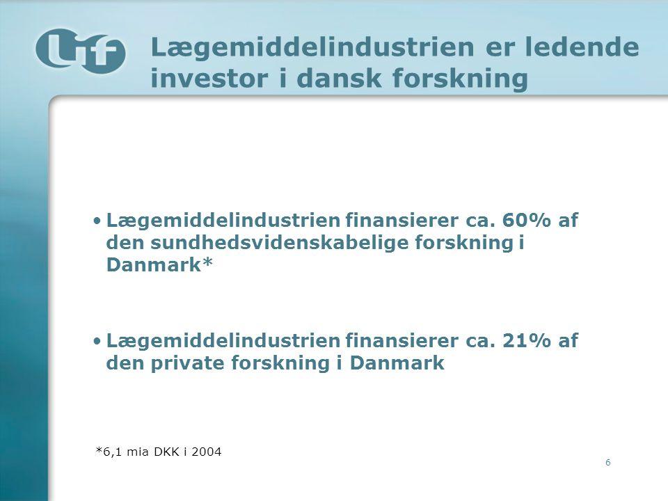 Lægemiddelindustrien er ledende investor i dansk forskning
