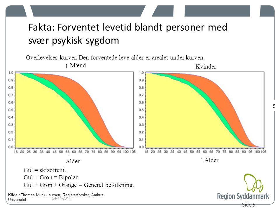 Fakta: Forventet levetid blandt personer med svær psykisk sygdom