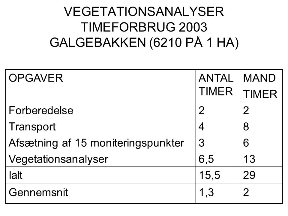 VEGETATIONSANALYSER TIMEFORBRUG 2003 GALGEBAKKEN (6210 PÅ 1 HA)