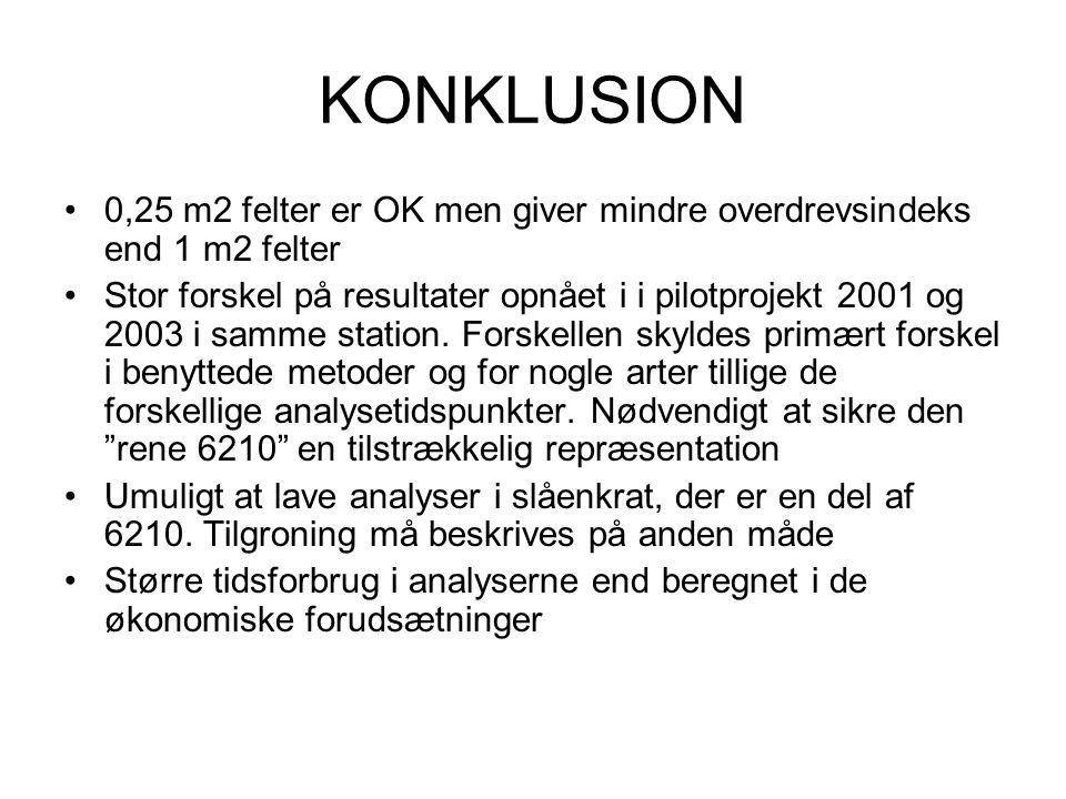 KONKLUSION 0,25 m2 felter er OK men giver mindre overdrevsindeks end 1 m2 felter.