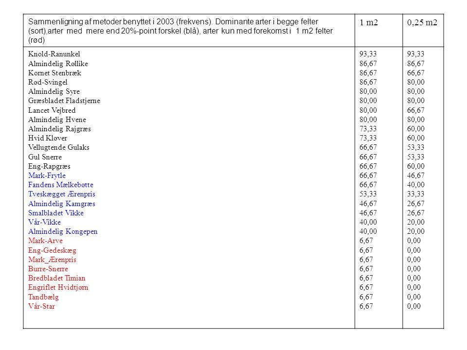 Sammenligning af metoder benyttet i 2003 (frekvens)