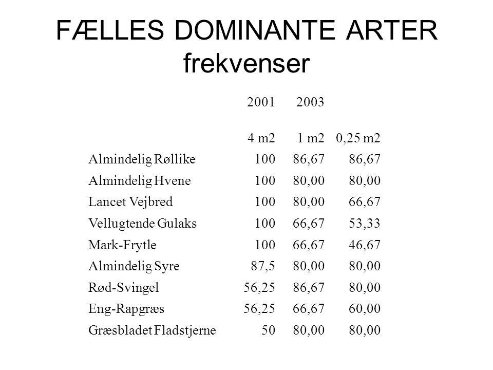 FÆLLES DOMINANTE ARTER frekvenser