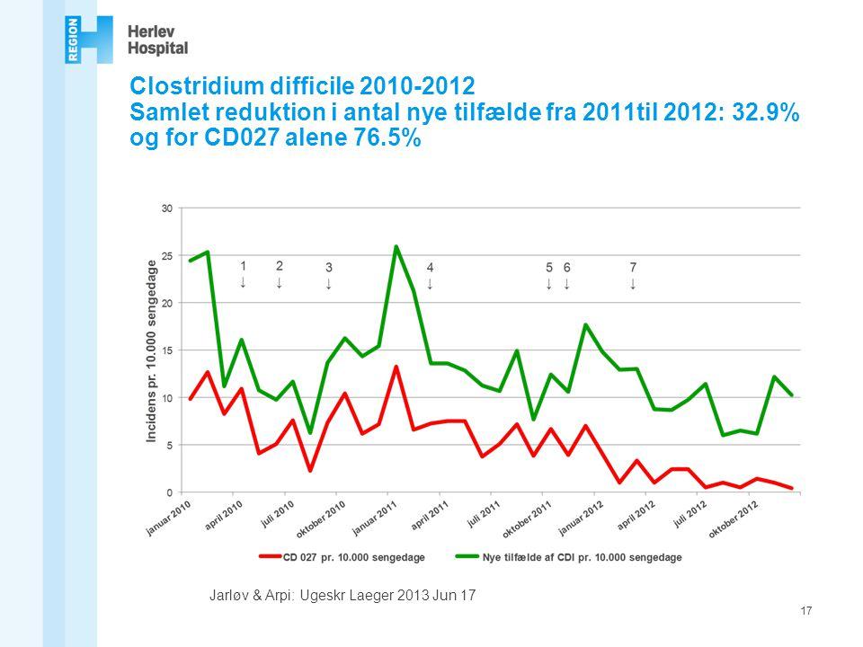 Clostridium difficile 2010-2012 Samlet reduktion i antal nye tilfælde fra 2011til 2012: 32.9% og for CD027 alene 76.5%