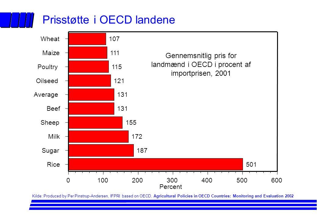 Prisstøtte i OECD landene