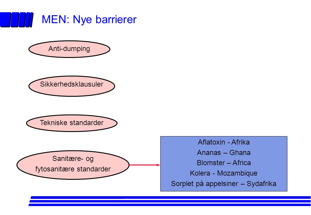 MEN: Nye barrierer Anti-dumping Sikkerhedsklausuler