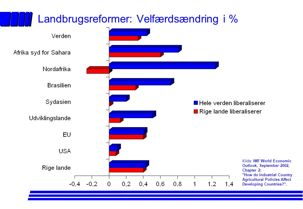 Landbrugsreformer: Velfærdsændring i %