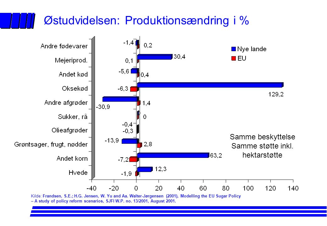 Østudvidelsen: Produktionsændring i %