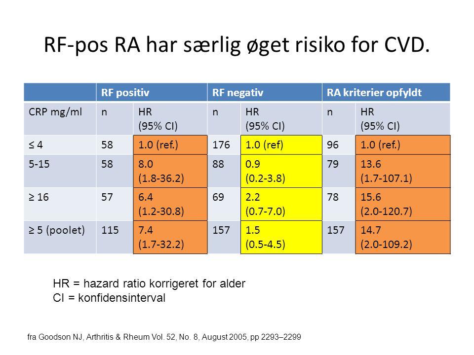 RF-pos RA har særlig øget risiko for CVD.