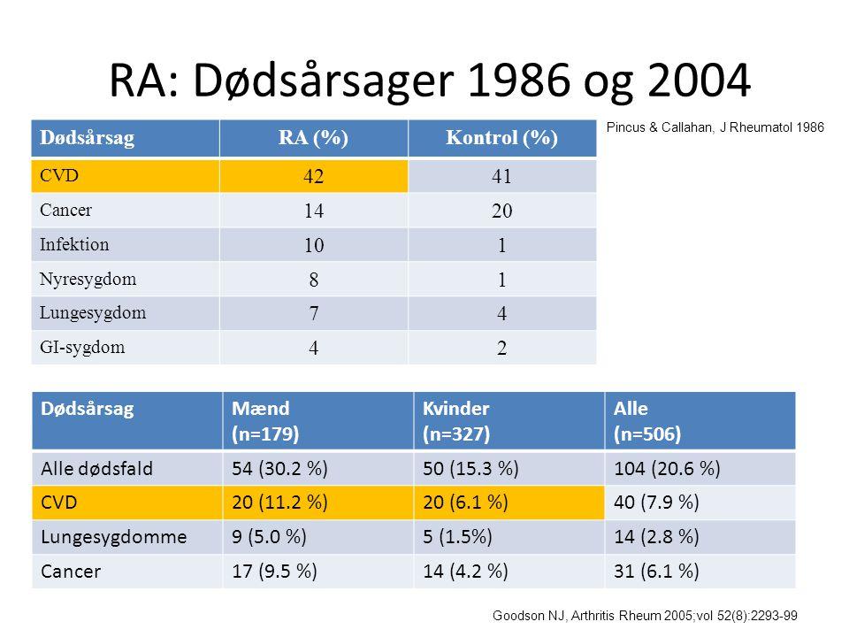 RA: Dødsårsager 1986 og 2004 Dødsårsag RA (%) Kontrol (%) 42 41 14 20