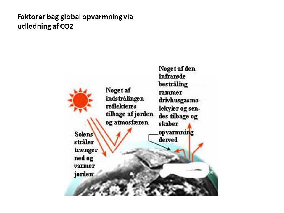 Faktorer bag global opvarmning via udledning af CO2