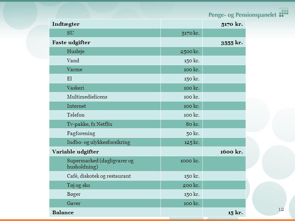 Indtægter 5170 kr. Faste udgifter 3555 kr. Variable udgifter 1600 kr.