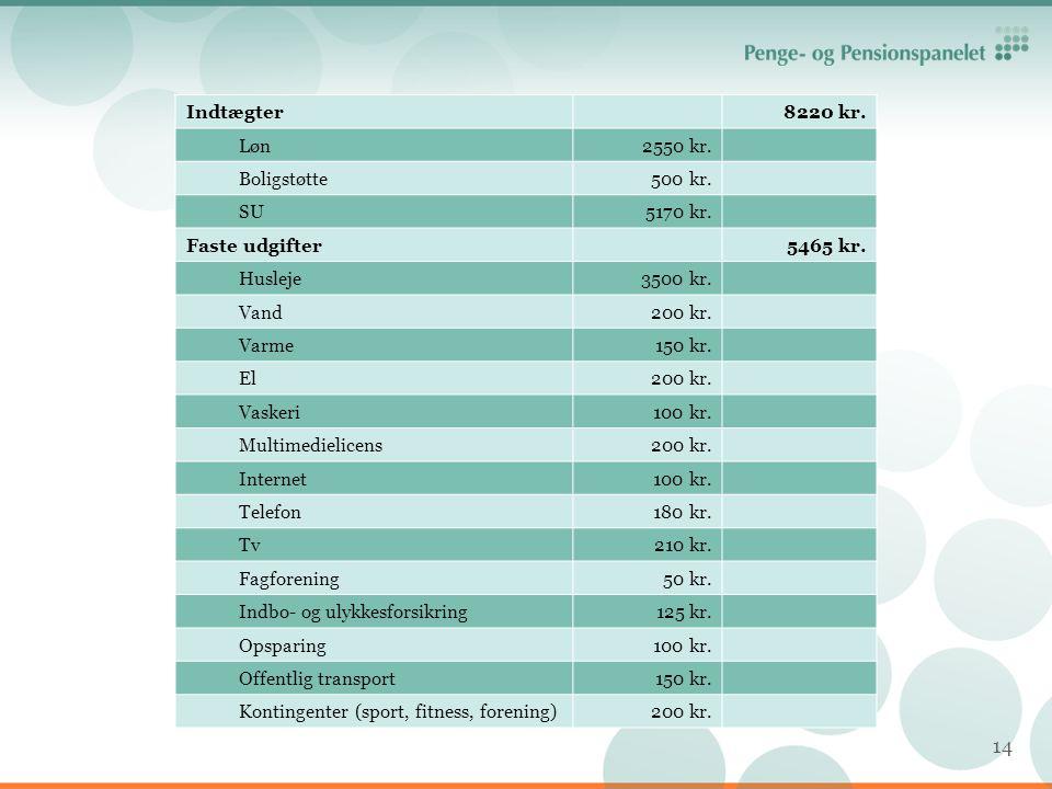 Indtægter 8220 kr. Løn. 2550 kr. Boligstøtte. 500 kr. SU. 5170 kr. Faste udgifter. 5465 kr.