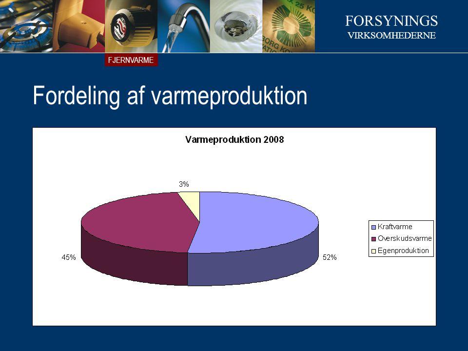 Fordeling af varmeproduktion