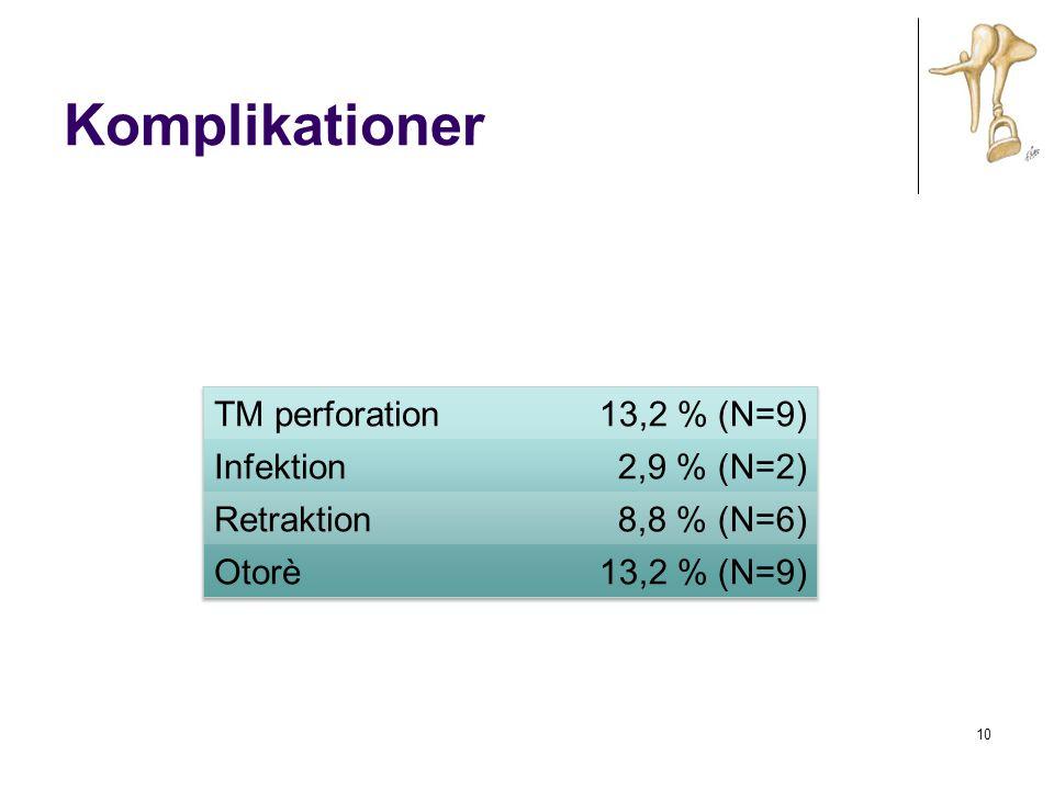 Komplikationer TM perforation 13,2 % (N=9) Infektion 2,9 % (N=2)