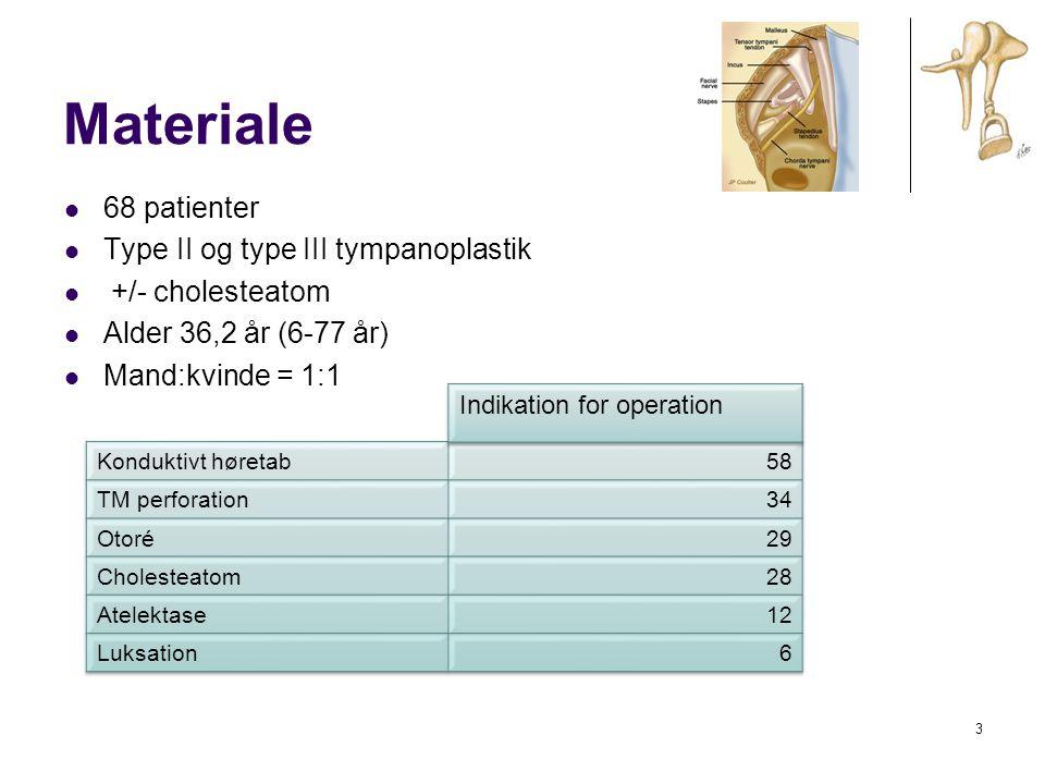 Materiale 68 patienter Type II og type III tympanoplastik