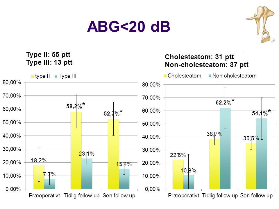 ABG<20 dB
