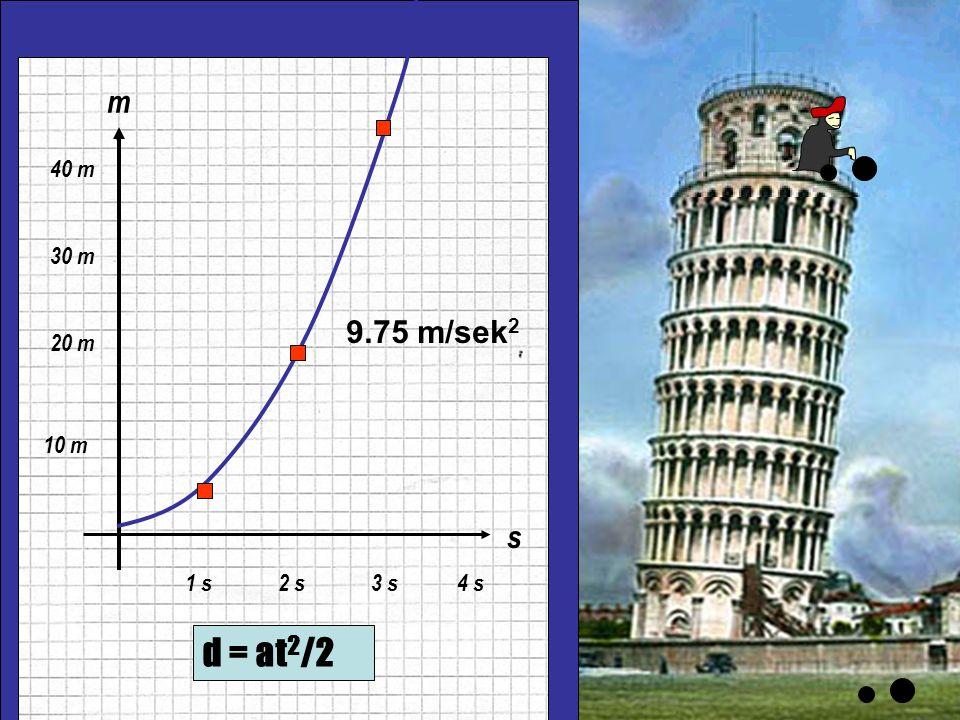m s 10 m 20 m 30 m 40 m 1 s 2 s 3 s 4 s 9.75 m/sek2 d = at2/2