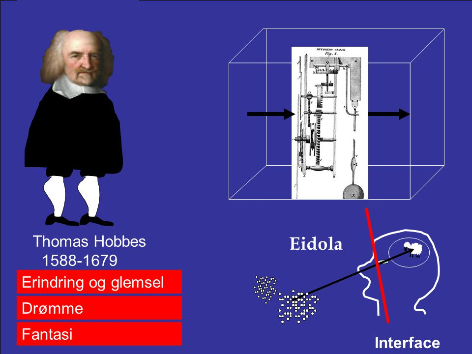 Eidola Thomas Hobbes 1588-1679 Erindring og glemsel Drømme Fantasi
