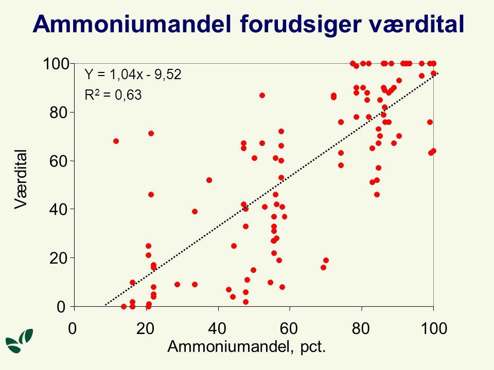 Ammoniumandel forudsiger værdital