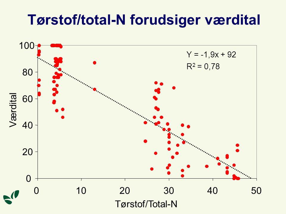 Tørstof/total-N forudsiger værdital